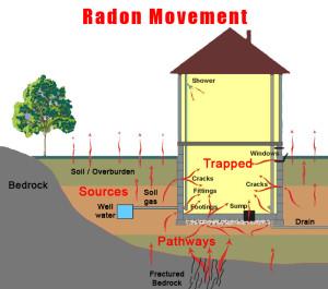 radon_movement