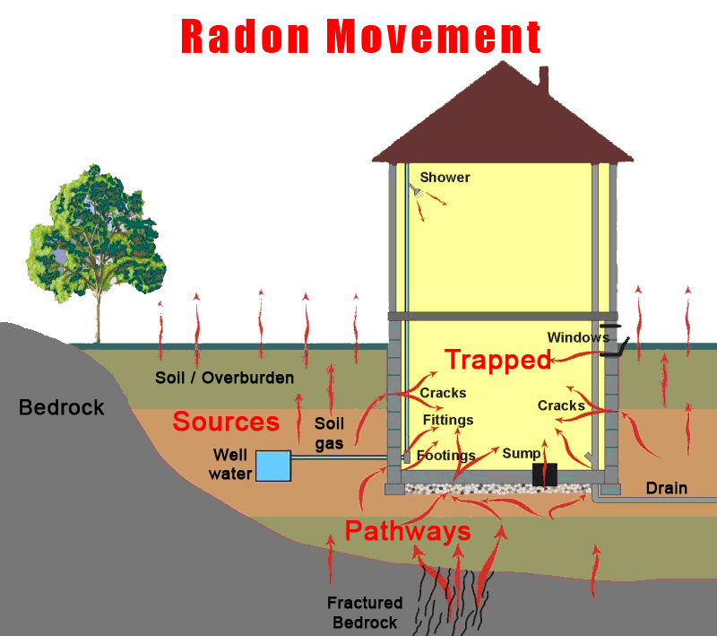 Protecting Your Home From Radon
